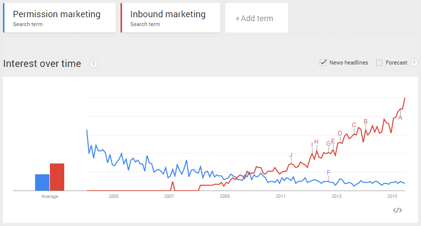 google-trends-permission-inbound