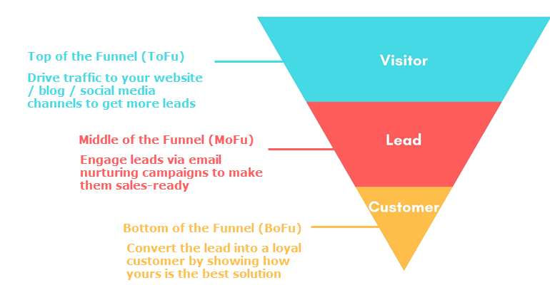 This image shows the three stages of a marketing-sales funnel.